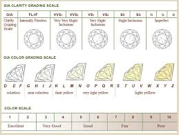 Diamond Cut Color And Clarity Chart Jewelry Education Crystal Clear Diamonds