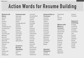 Action Words For Resumes Inspiration Words For Resume Power Top 48 Most Powerful R Sum Absolute Capture