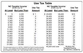 State Sales Tax Pa State Sales Tax