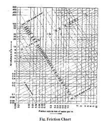 Friction Chart For Round Duct Explain Equal Pressure Drop Method Used In Duct Designing