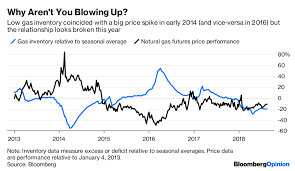 Natural Gas Market Should Be Panicking But Whatever Bloomberg