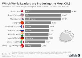 Chart Which World Leaders Are Producing The Most Co2