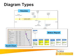Visio Gantt Chart Template How To Use Visio For Project Management