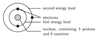 Electronic Configuration The Atom Siyavula