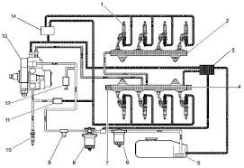 chevrolet gmc diesel diagnostics oregon fuel injection  the fuel tank (5) stores the fuel supply a mechanical high pressure fuel injection pump (13), located below the engine intake, includes the fuel supply