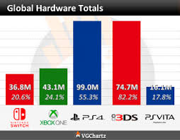 Video Game Charts Game Sales Top Sellers Game Data Vgchartz