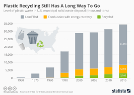 Waste Management Recycling Chart Chart Plastic Recycling Still Has A Long Way To Go Statista