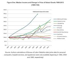 Chart Middle Class Income The Sad State Of Americas Middle Class In 6 Charts Huffpost