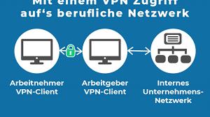 Überblick: Das Wichtigste rund um VPNs (Virtual Private Networks)