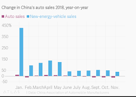 Car Sales Chart March 2018 Change In Chinas Auto Sales 2018 Year On Year