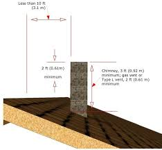 construct the chimney at or above roof height