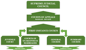 Update A Brief Overview Of The Saudi Arabian Legal System