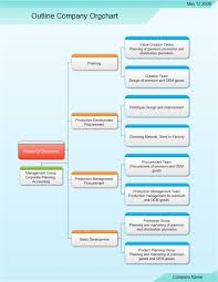 Procurement Department Organization Chart Outline Company Org Chart Free Outline Company Org Chart