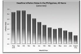 Headline Inflation Chart Summary Inflation Report Consumer Price Index 2012 100
