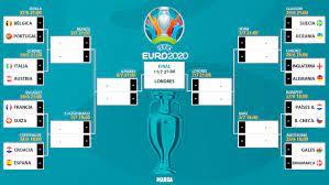 Euro 2021: The Euro 2020 knockouts: Who ...