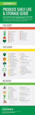 Printable Fruit And Vegetable Storage Chart Buying Storing Cook Smarts
