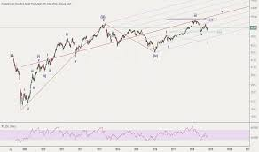 Thd Stock Price And Chart Amex Thd Tradingview