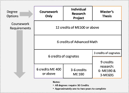 Master     s Degree and SUGS   UM Department of Mechanical Engineering UMich ME   University of Michigan Master     s Degree Overview