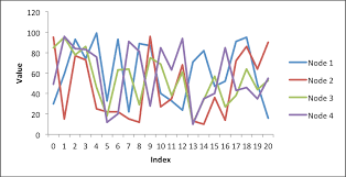 Example Pandas Excel Output With A Line Chart Xlsxwriter