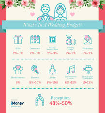 Wedding Loans The Worst Decision You Could Make Imoney