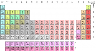 gorgeous periodic table wikipedia furniture regarding convertable sargent welch periodic table images