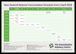 Child Immunisation Chart Immunisations Dodson Medical Centre