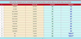 Unbiased Delhi Satta Number Chart Delhi Bazar Satta King