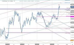Gold Price Outlook Breakout Trade Levels Xau Usd Weekly
