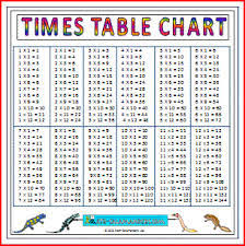 Times Table Chart Up To 25 Memorizing Those Multiplication Tables Pays Off