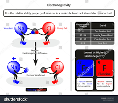 Electronegativity Infographic Diagram Example Sodium Chloride Stock ...