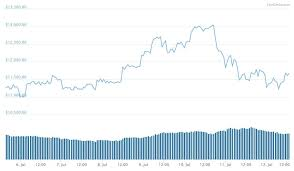Btc Usd Chart Coingecko Bitcoin Goes Up Altcoins Go Down Bitcoin Goes Down