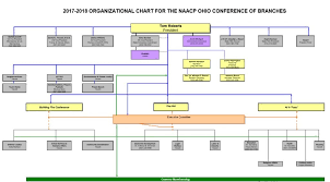 Organizational Chart Ohio Conference Of Naacp