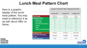 1 Offer Versus Serve National School Lunch Program Ppt