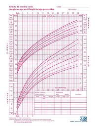 Birth Length Chart Interpreting Infant Growth Charts The Science Of Mom