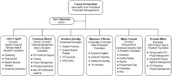 Financial Management Organization
