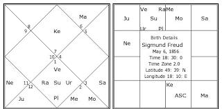 Sigmund Freud Chart Sigmund Freud Birth Chart Sigmund Freud Kundli Horoscope