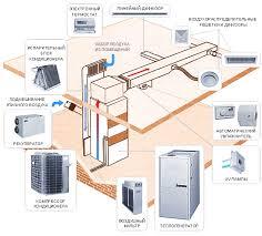 Схема отопления загородного дома система домашнего обогрева  Воздушное отопление дома