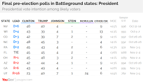 Yougovs Final Pre Election Polls In Battleground States