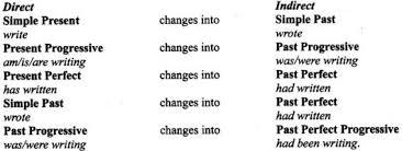 Cbse Class 9 English Grammar Direct And Indirect Speech