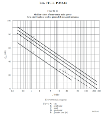 Ambient Noise Level Chart Measuring Ambient Noise Level Using A Spectrum Analyser