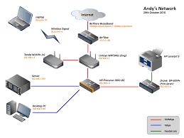 the network diagram of the network the abyssunderground website    this is my current network setup in   it should be noted that this network does not host the website like it once did