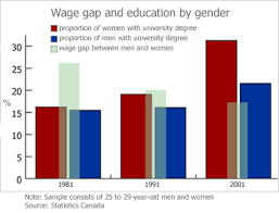 women deserve equal pay education relating to gender wage gap graph