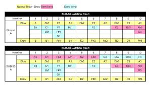 Suzuki World Class Harmonicas