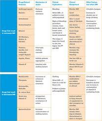 Summary Chart Of Warfarin Interactions Pharmacology