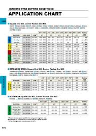 End Mill Radius Chart Catalogue Mitsubishi 2016 Metal Cutting Tools Page I072 0798
