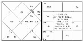 Stock Market Share Trading Combination In Astrology