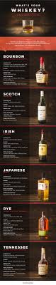 Whiskey Profile Chart The Beginners Guide To Types Of Whiskey