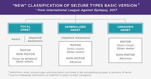 Types Of Seizures Epilepsy Foundation