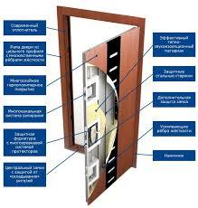 Порожек у входной двери в квартиру Фото отчет Москва Купить металлическую дверь в москве недорого цена и доставка