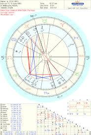 Free Natal Chart Reading Junes Winner Empowering Astrology